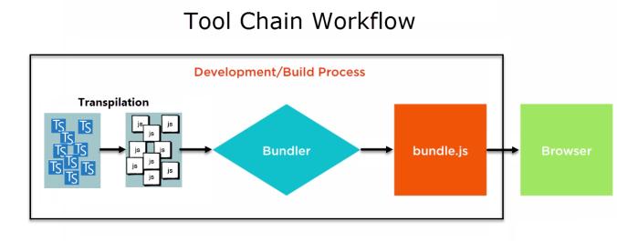 bundling workflow
